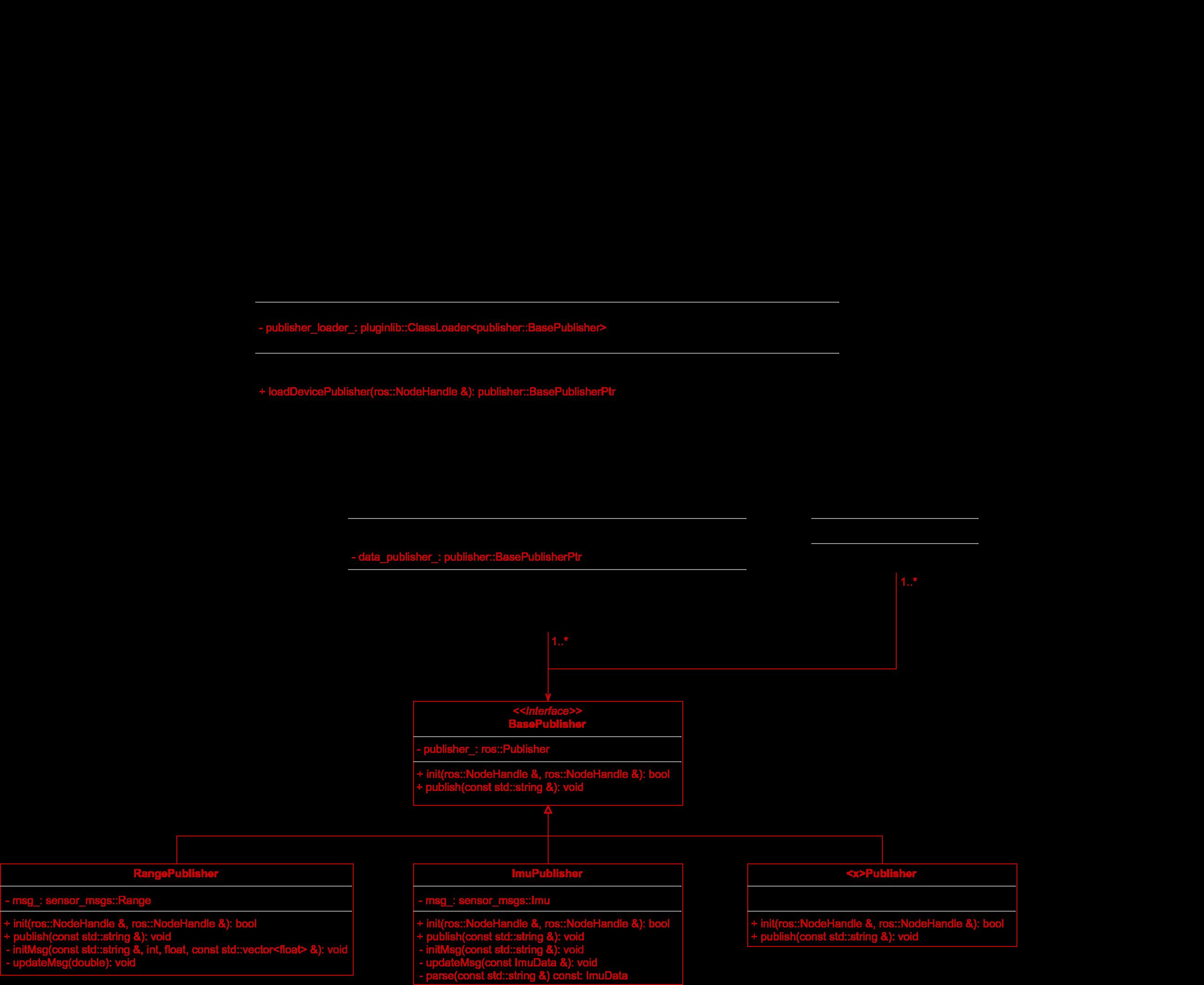 node-design